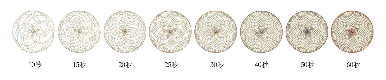 500立轴行星式搅拌机运动轨迹